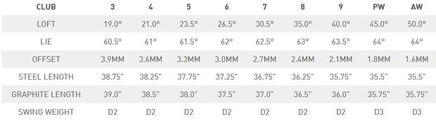 テーラーメイドP790ブラックアイアン 口コミ 価格 最安値 評判