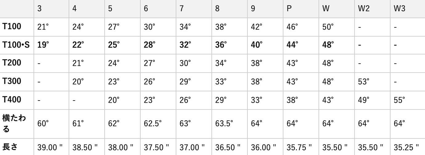 タイトリストリミテッドT-100sブラックインディビジュアルアイアン 評判 料金 値段