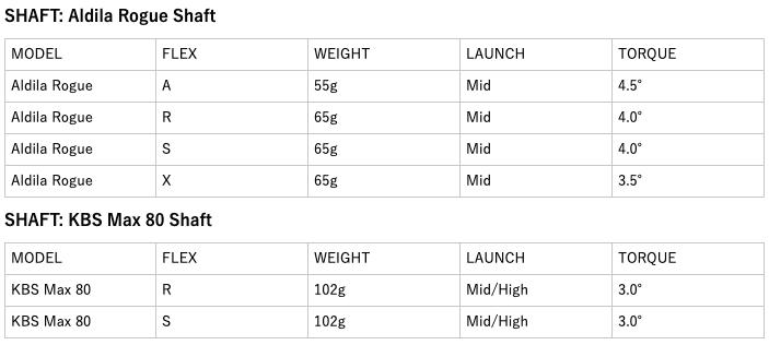 ツアーエッジホットローンチC521アイアンコンボセット 価格 口コミ 評判