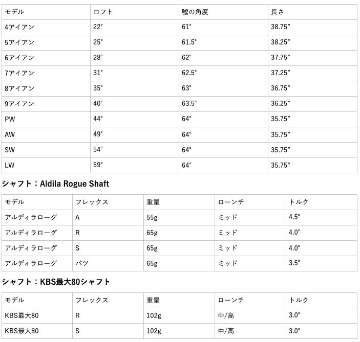 ツアーエッジホットローンチC521アイアン 口コミ 評判 価格