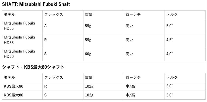 ツアーエッジホットローンチE521アイアンウッドコンボセット 口コミ 評判 価格