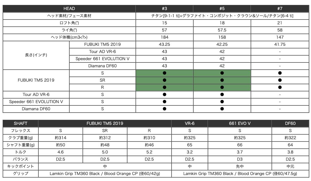テーラーメイドM6フェアウェイウッド 口コミ 評判 価格 最安値