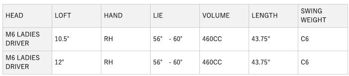 テーラーメイドレディースM6ドライバー 口コミ 評判 最安値 価格