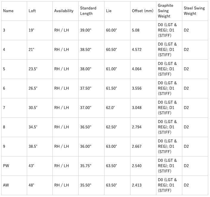 キャロウェイApex21アイアン 口コミ 評判 価格 最安値