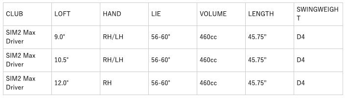 テーラーメイドSIM2マックスドライバー 口コミ 評判 価格 最安値