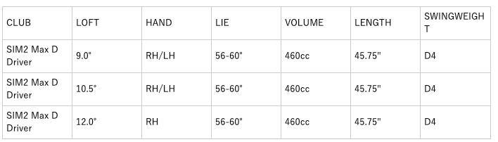 テーラーメイドSIM2マックスDドライバー 口コミ 価格 最安値 評判