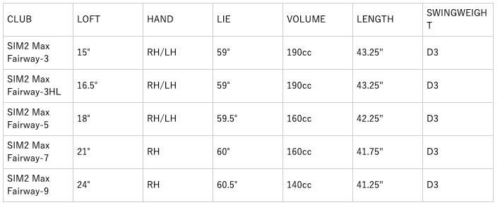 テーラーメイドSIM2マックスフェアウェイウッド 口コミ 評判 価格 最安値