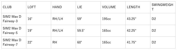 テーラーメイドSIM2 マックスDフェアウェイウッド  口コミ 評判 価格 最安値