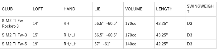 テーラーメイドSIM2チタンフェアウェイウッド 口コミ 評判 価格 最安値
