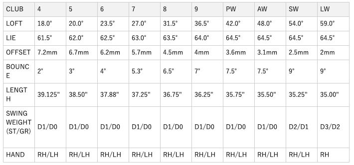 テーラーメイド SIM2マックスOSアイアン 口コミ 評判 最安値 価格