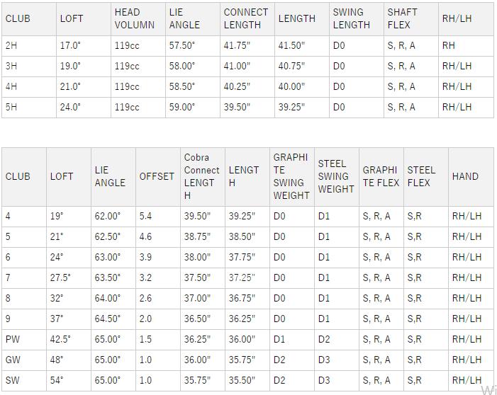 コブラRADSPEEDコンボアイアンセット 価格 最安値 評判 口コミ