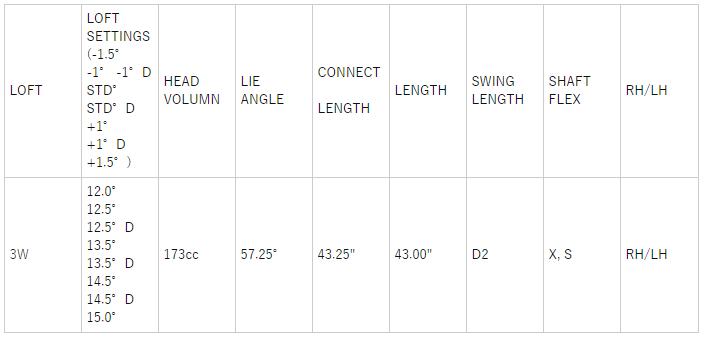 コブラRADSPEEDビッグツアーフェアウェイウッド 価格 最安値 口コミ 評価