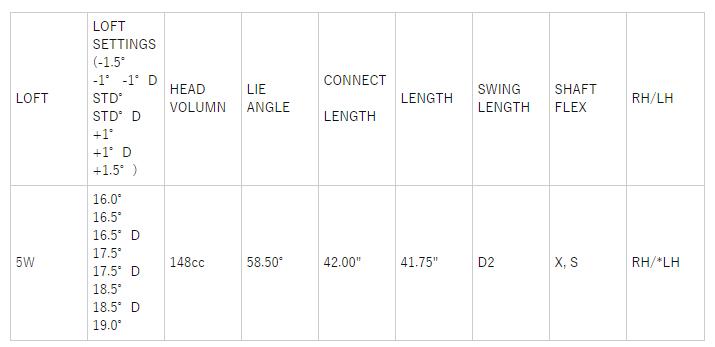 コブラRADSPEEDツアーフェアウェイウッド 価格 最安値 口コミ 評価