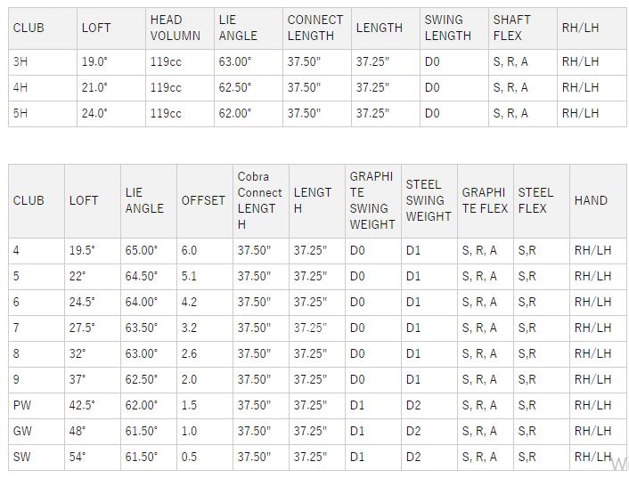 コブラRADSPEEDワンレングスコンボアイアンセット 価格 最安値 口コミ 評判