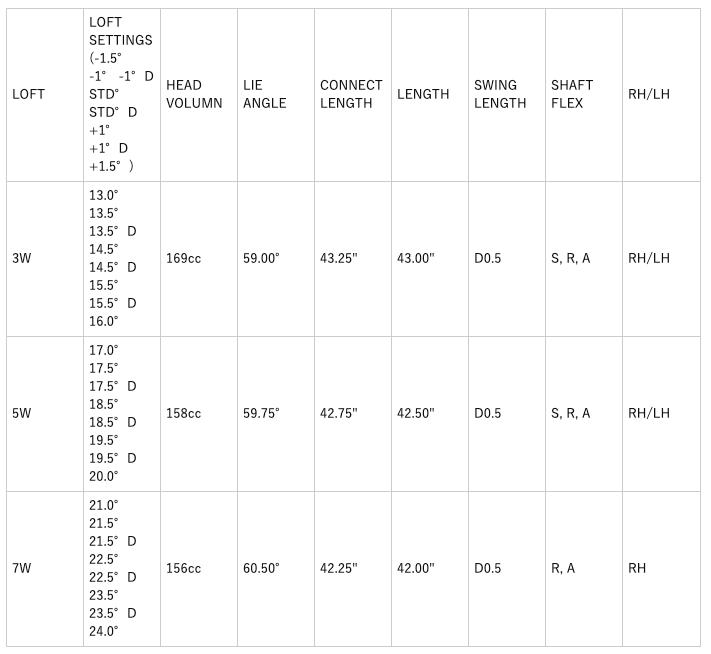 コブラRADSPEEDドローフェアウェイウッド 価格 最安値 口コミ 評判