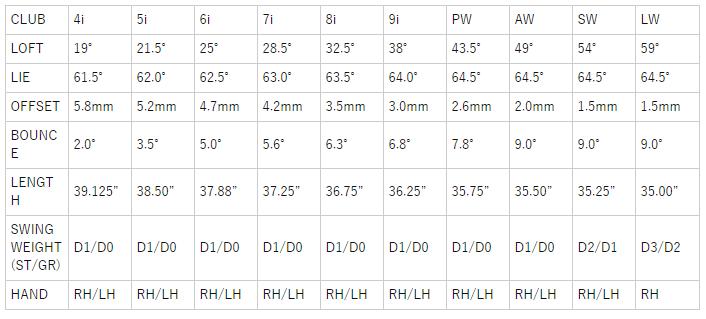テーラーメイドSIM2MAXIndividualアイアン 価格 最安値 口コミ 評判