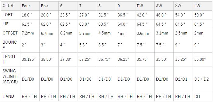 テーラーメイドSIM2 Max OS Individual アイアン 価格 最安値 口コミ 評判