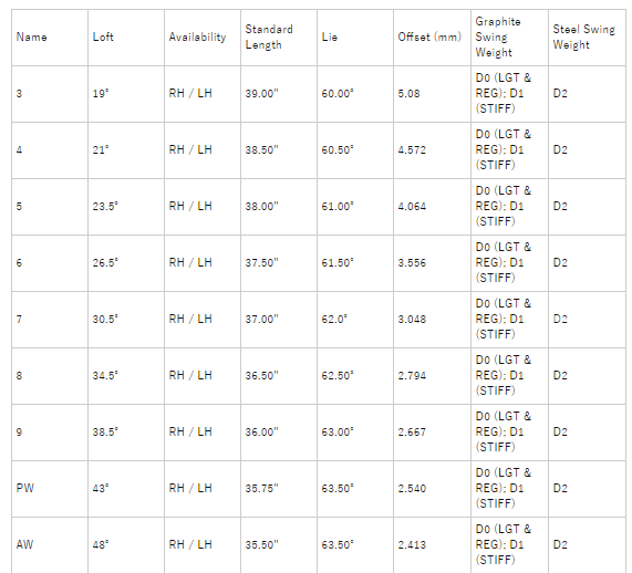 キャロウェイ Apex 21 Individual アイアン 価格 最安値 口コミ 評判