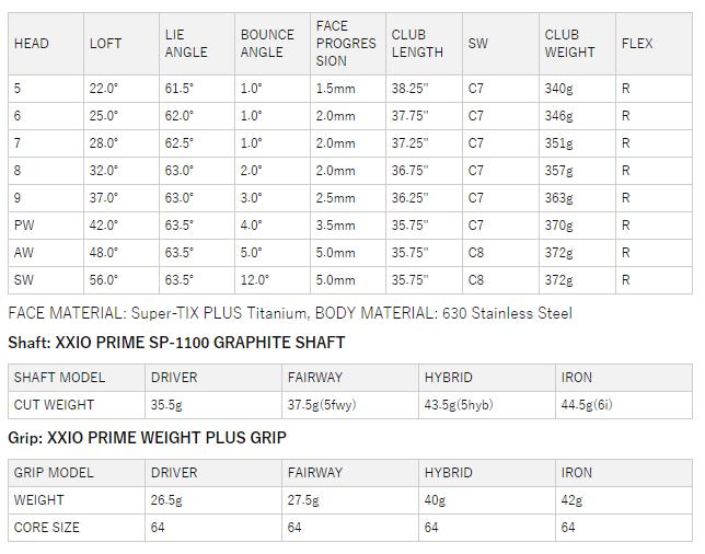 ゼクシオプライム11アイアン 価格 最安値 口コミ 評判