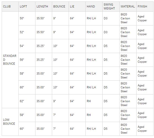 テーラーメイド Hi-ToeRAW ウェッジ 価格 最安値 口コミ 評判