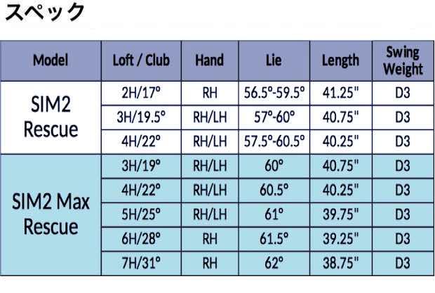テーラーメード SIM2 カスタムハイブリッド 価格 最安値 口コミ 評判