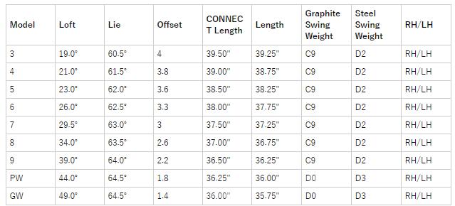 コブラキングフォージドTECカッパーアイアン(6個) 価格 最安値 口コミ 評判