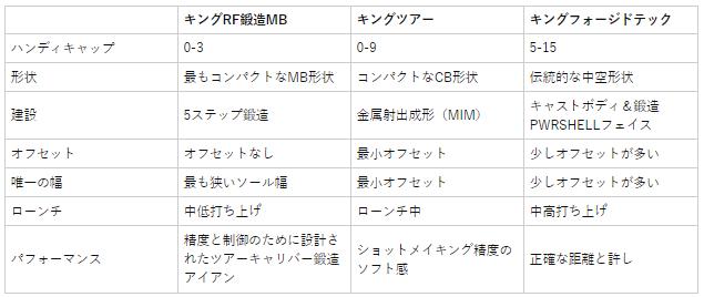 コブラキングMIMツアーカッパーアイアン(6個) 価格 最安値 口コミ 評判