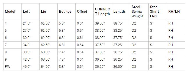 コブラキングRFMB銅アイアン(7個) 価格 最安値 口コミ 評判