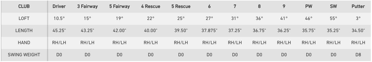 テーラーメイド RBZ スピードライト セット 価格 最安値 口コミ 評判