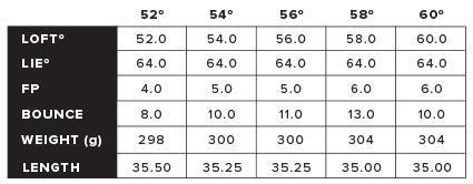 三浦K-グラインド2.0ブラックQPQウェッジ 価格 最安値 口コミ 評判